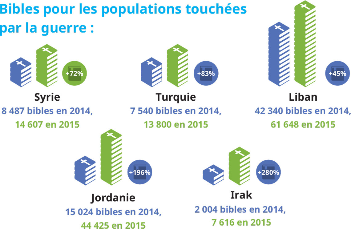 Repartition Bibles guerres